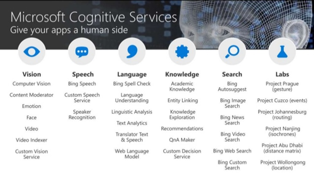 azure-meetup-getting-started-cognitive-services-7-638